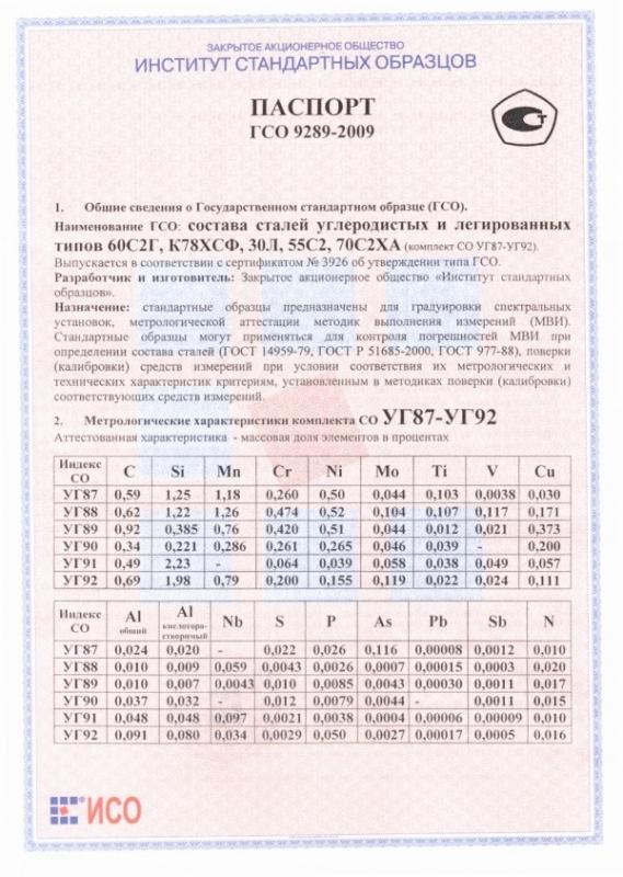 Паспорт на УГ87